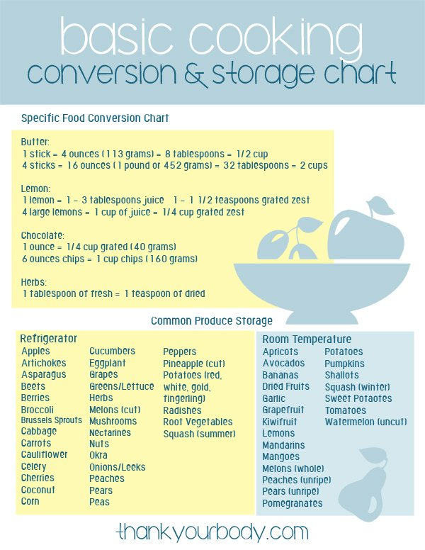 Kitchen Basics Handy Cooking Conversion Charts Free Downloads